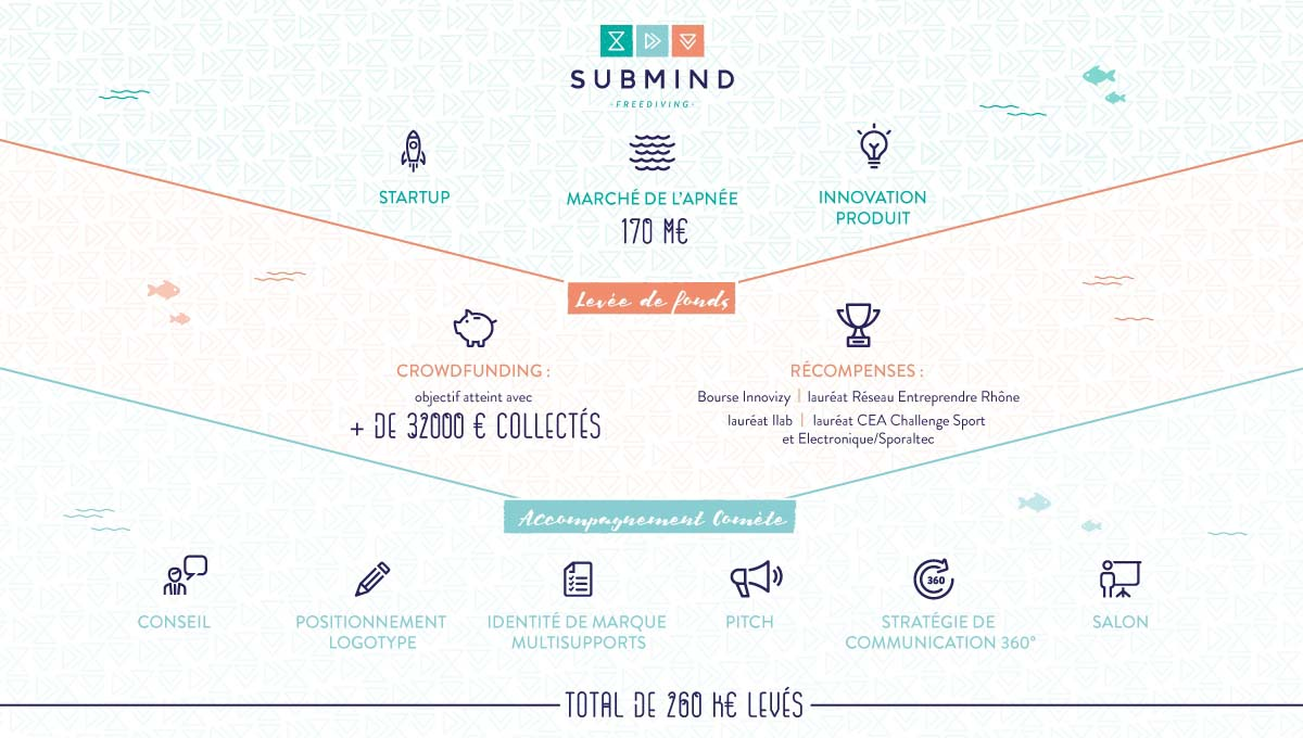 SUBMIND Freediving - Accompagnement & conseil - SUBMIND Freediving